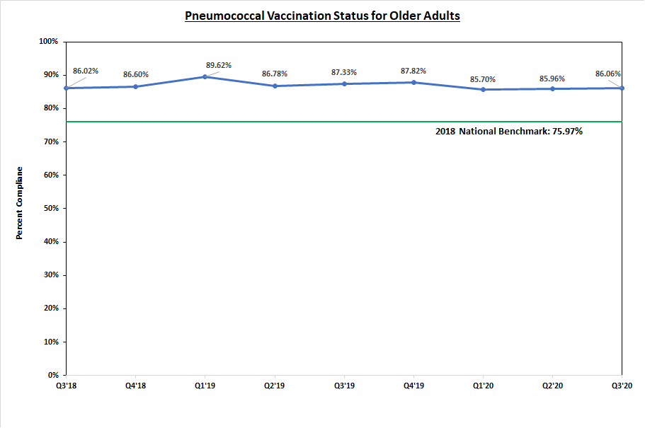 Pneumococcal Vaccination Status for Older Adults Graph