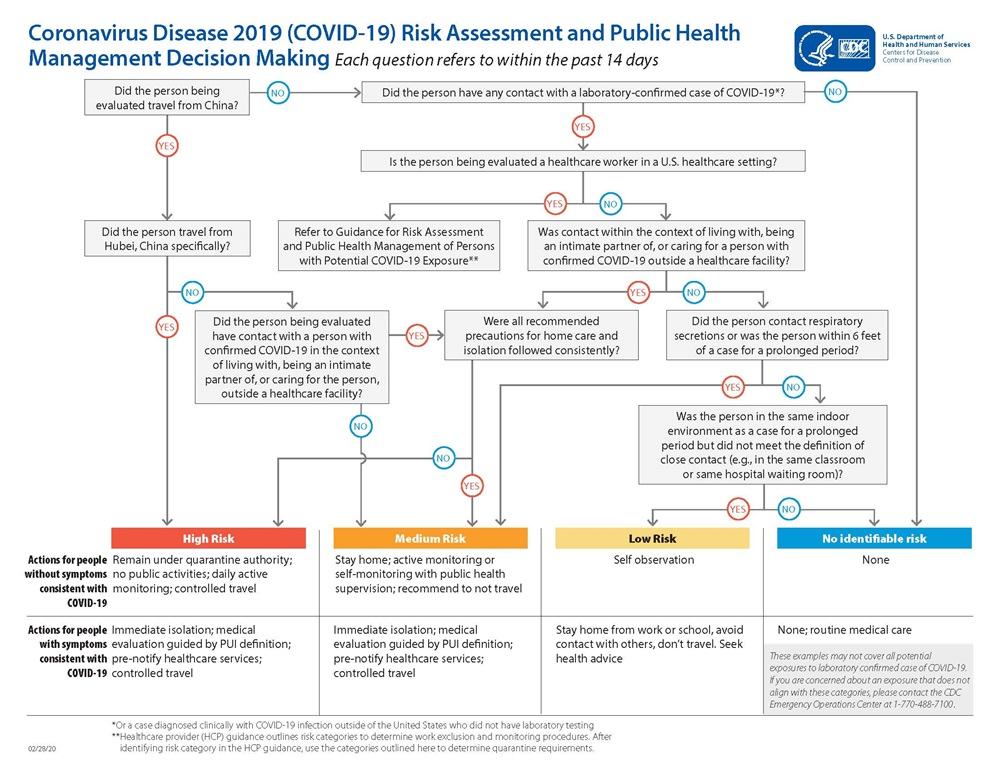 CDC self-risk assessment