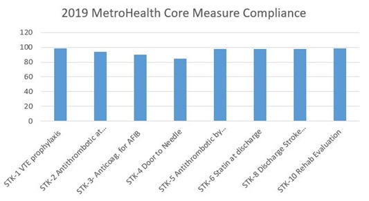 2019 MetroHealth Core Compliance Graph for Stroke Outcome