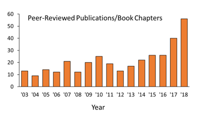 PMR Peer Reviewed Publications